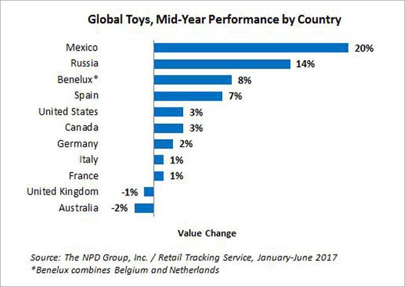 NPD Graph