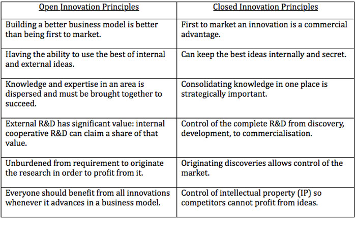 Open Innovation and your intellectual property rights | Mojo