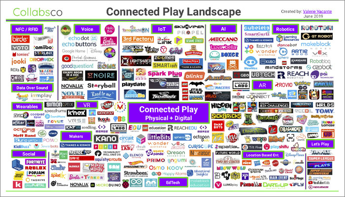Collabsco's Connected Landscape